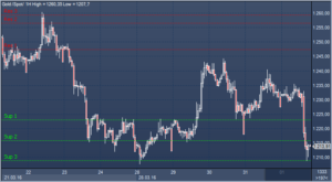 Цены на золото могут подняться до $1350