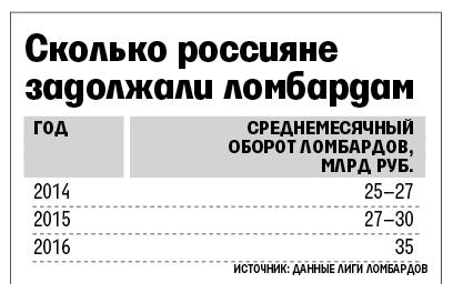 Сколько россияне задолжали ломбардам