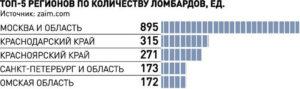 Топ 5 регионов оп количеству ломбардов график